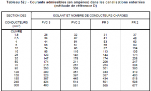 Courant admissible